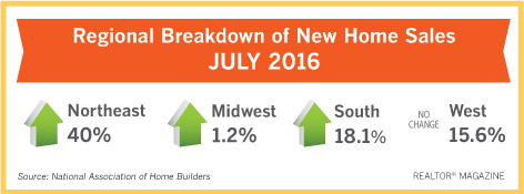 New Home Sales Reach 10 Year High