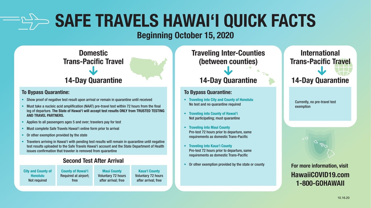 Safe Travels Hawaii Quick Facts